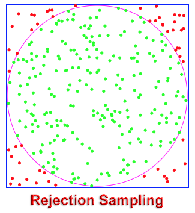 RejectionSampling