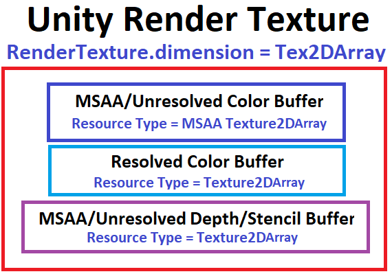 How to Render to a Texture Array in Unity - xdPixel